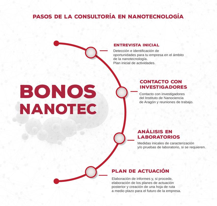 infografia_bonos-low